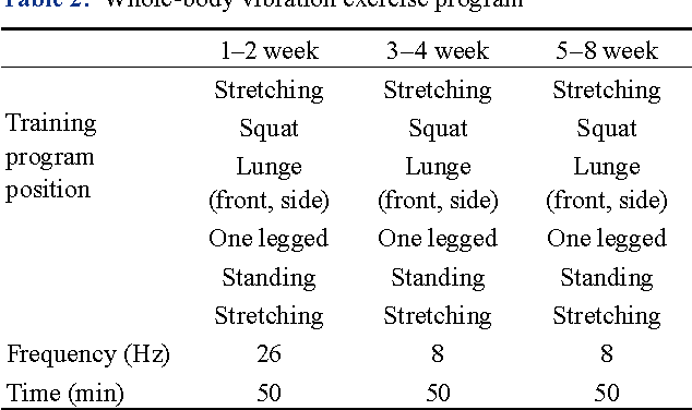Table 2 from Comparison of whole-body vibration exercise and
