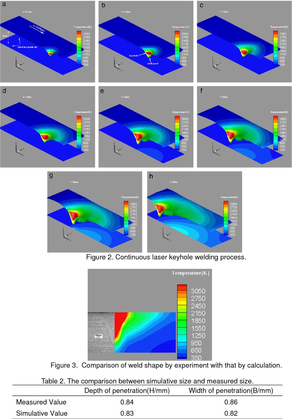 Numerical Simulation Of Weld Pool Shape During Laser Beam Welding Semantic Scholar