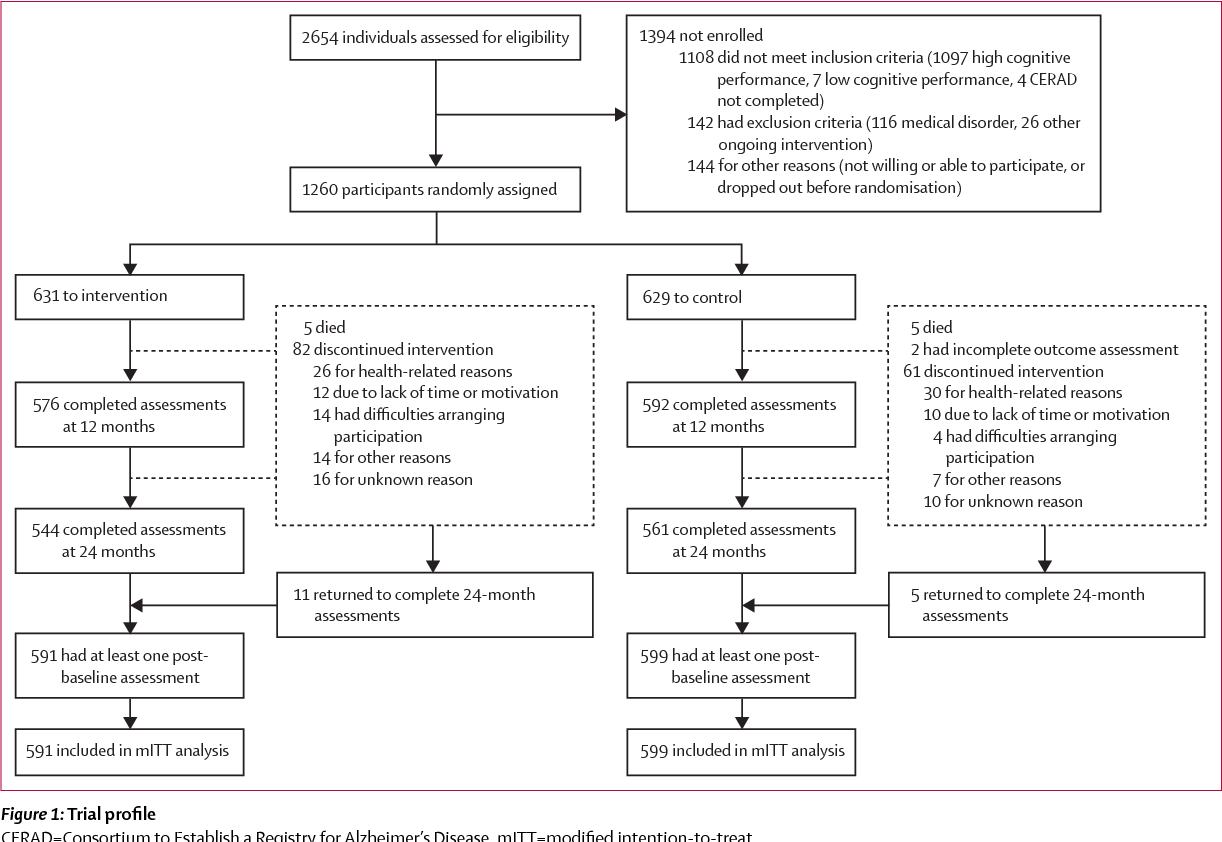 A 2 year multidomain intervention of diet, exercise