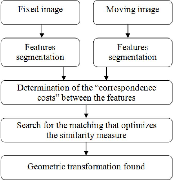 Medical image registration: a review  - Semantic Scholar