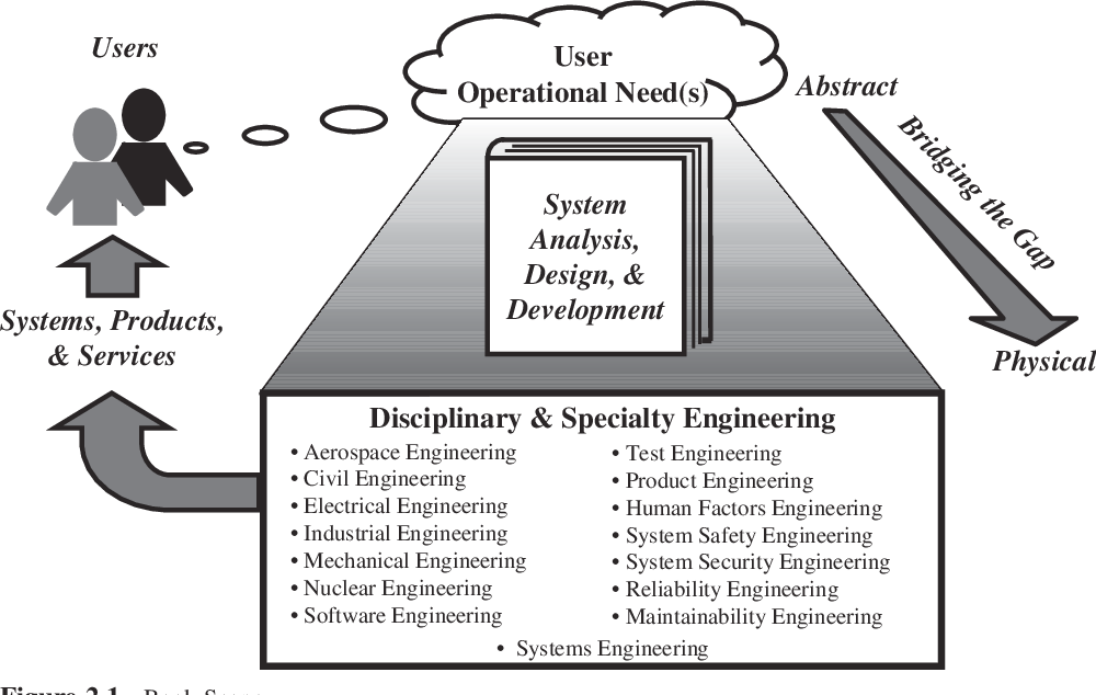 Pdf System Analysis Design And Development Concepts Principles And Practices Wiley Series In Systems Engineering And Management Semantic Scholar
