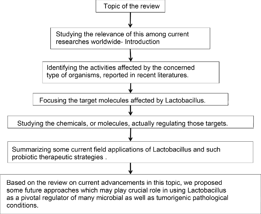 Figure 1 from Lactobacillus sp —A Threat to Pathogenic