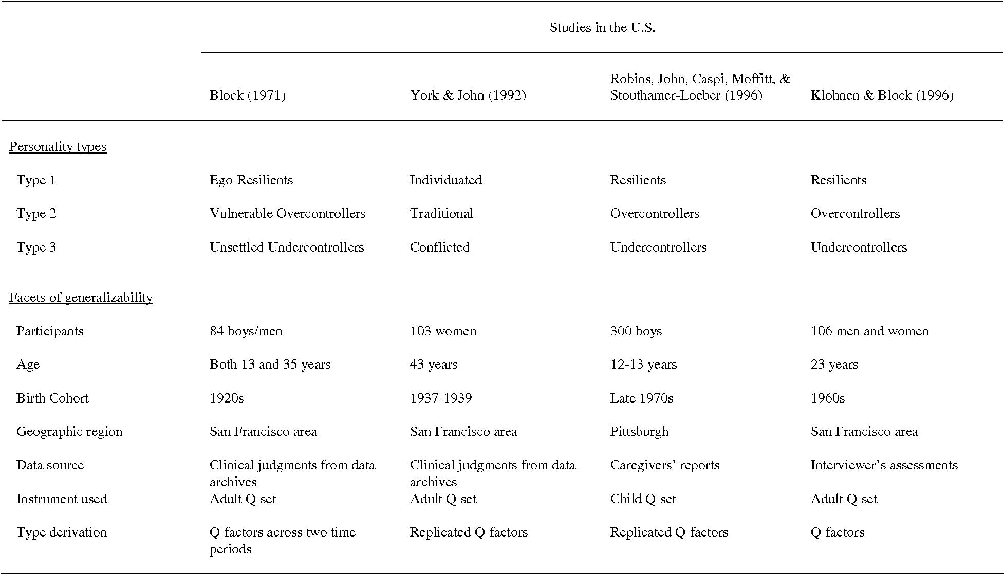PDF] The Big-five Trait Taxonomy: History, Measurement, and