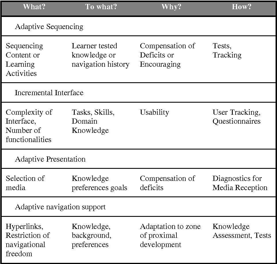 PDF] Modeling Adaptive Educational Methods with IMS Learning