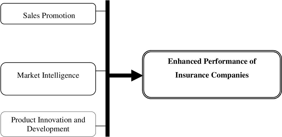 Effects Of Marketing Strategies On The Performance Of Insurance Companies In Kenya Semantic Scholar