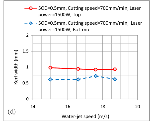 PDF] Development of a Water-Jet Assisted Underwater Laser