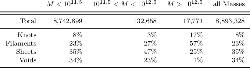 PDF] The velocity shear tensor: tracer of halo alignment