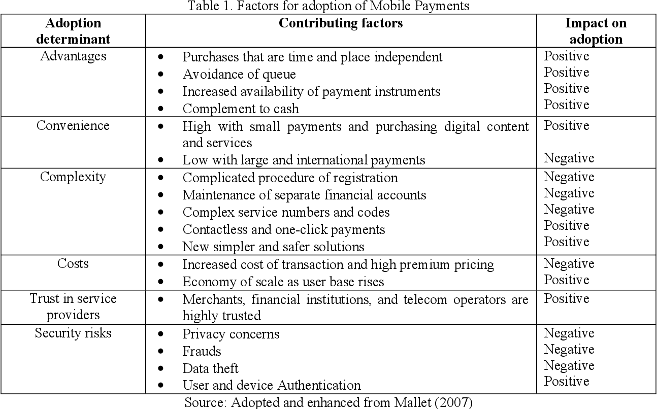 Pdf The Future Of The Mobile Payment As Electronic Payment System Semantic Scholar