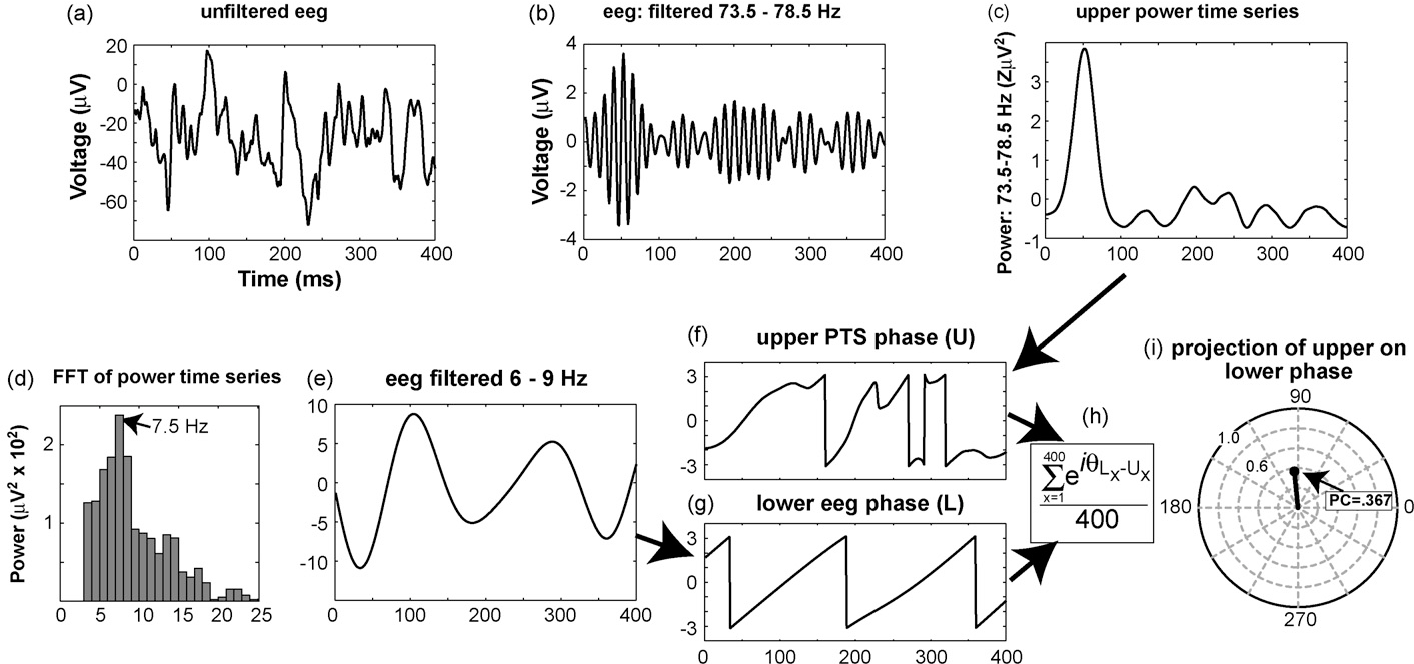 Assessing transient cross-frequency coupling in EEG data