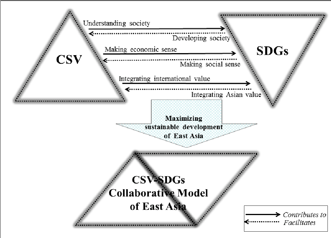 Figure 4 from Can Creating Shared Value (CSV) and the United