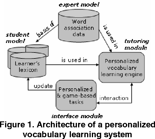Pdf An Approach For Personalized Web Based Vocabulary Learning Through Word Association Games Semantic Scholar