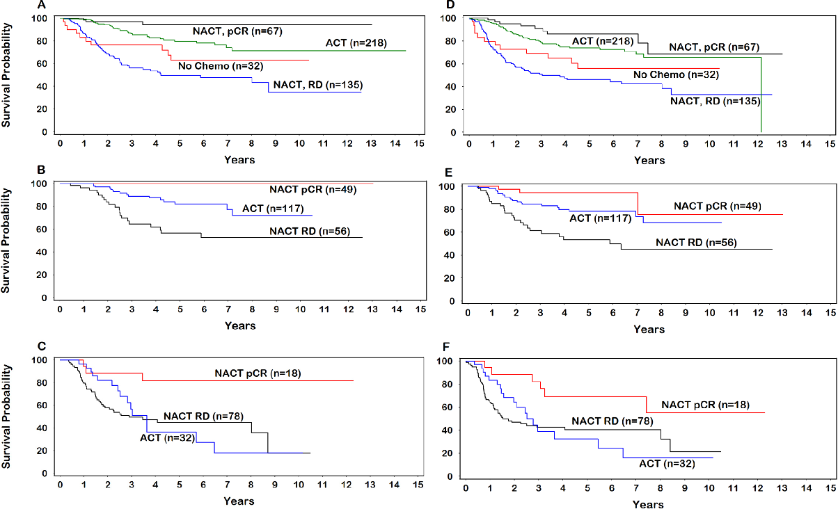 Figure 1 From The Survival Benefit Of Neoadjuvant Chemotherapy And Pcr Among Patients With Advanced Stage Triple Negative Breast Cancer Semantic Scholar
