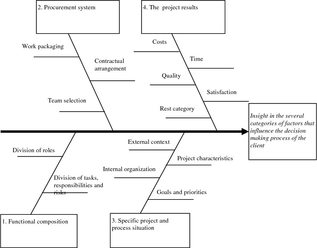 Figure 1 From Design Bid Build Versus Design Build The Client S Choice Semantic Scholar