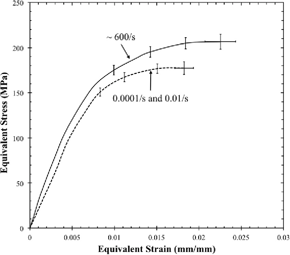 PDF] Strain Rate and Stress-State Dependence of Gray Cast