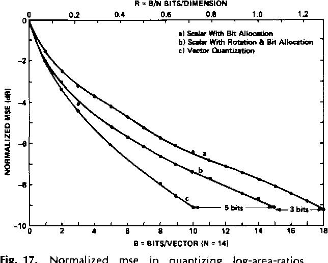 Vector quantization in speech coding - Semantic Scholar