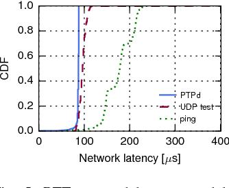 PTPmesh: Data Center Network Latency Measurements Using PTP