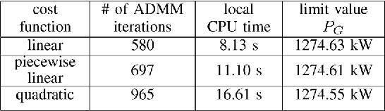 Distributed Optimal Power Flow Using ADMM - Semantic Scholar