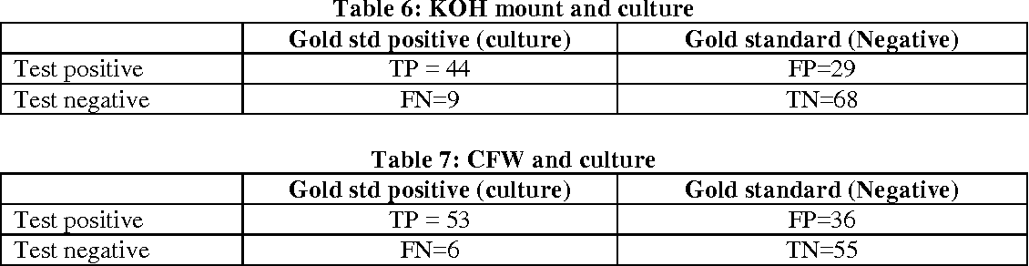 Table 7 from Comparison of KOH, Calcofluor White and Fungal