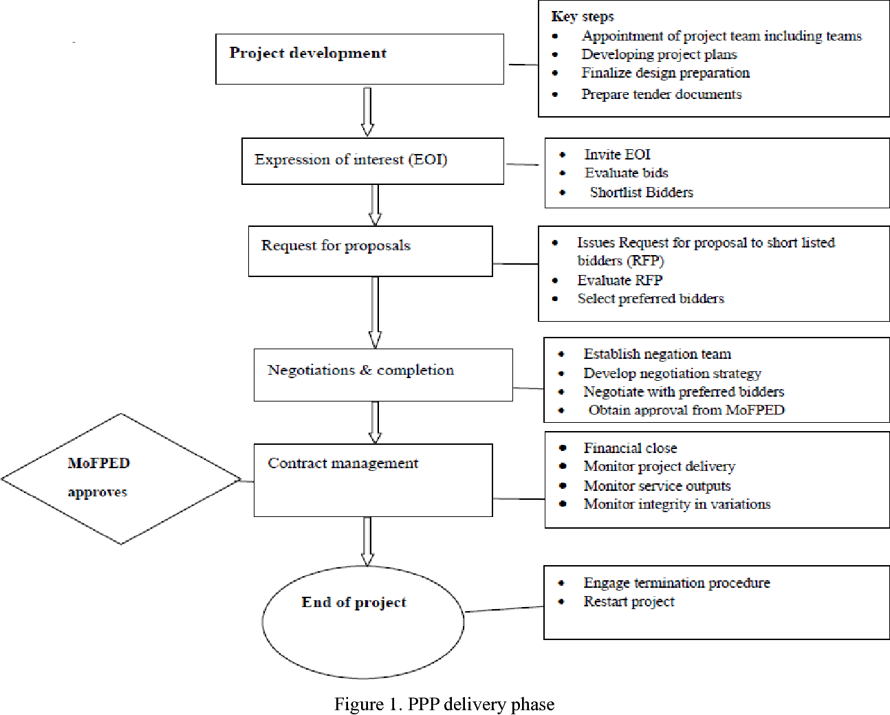 Figure 1 from Public Private Partnerships (PPPs) and