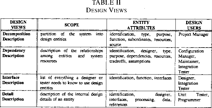 Table I From A Recommended Practice For Describing Software Designs Ieee Standards Project 1016 Semantic Scholar
