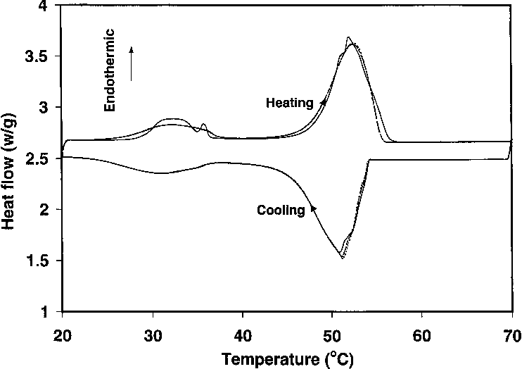 Calorimetric evaluation of phase change materials for use as