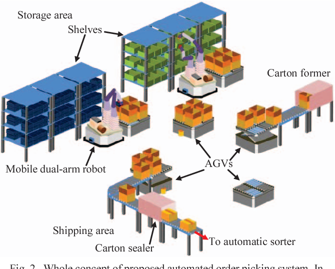 Figure 2 from Mobile dual-arm robot for automated order