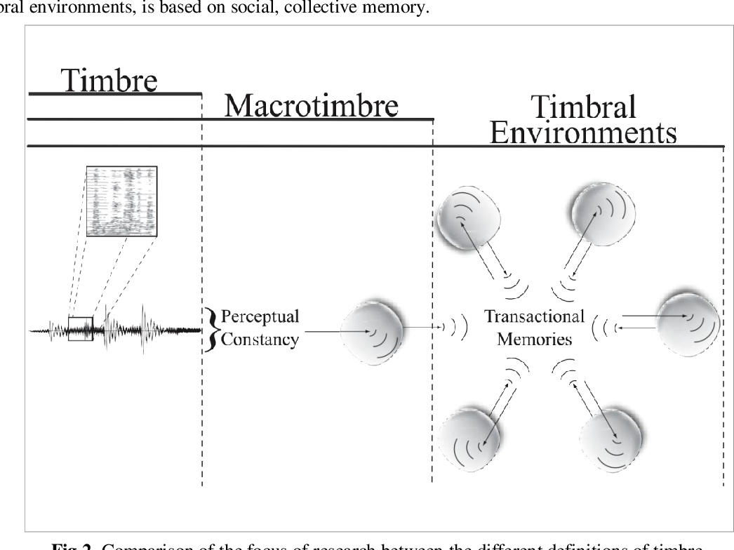 Music and Schema Theory Cognitive Foundations of Systematic Musicology