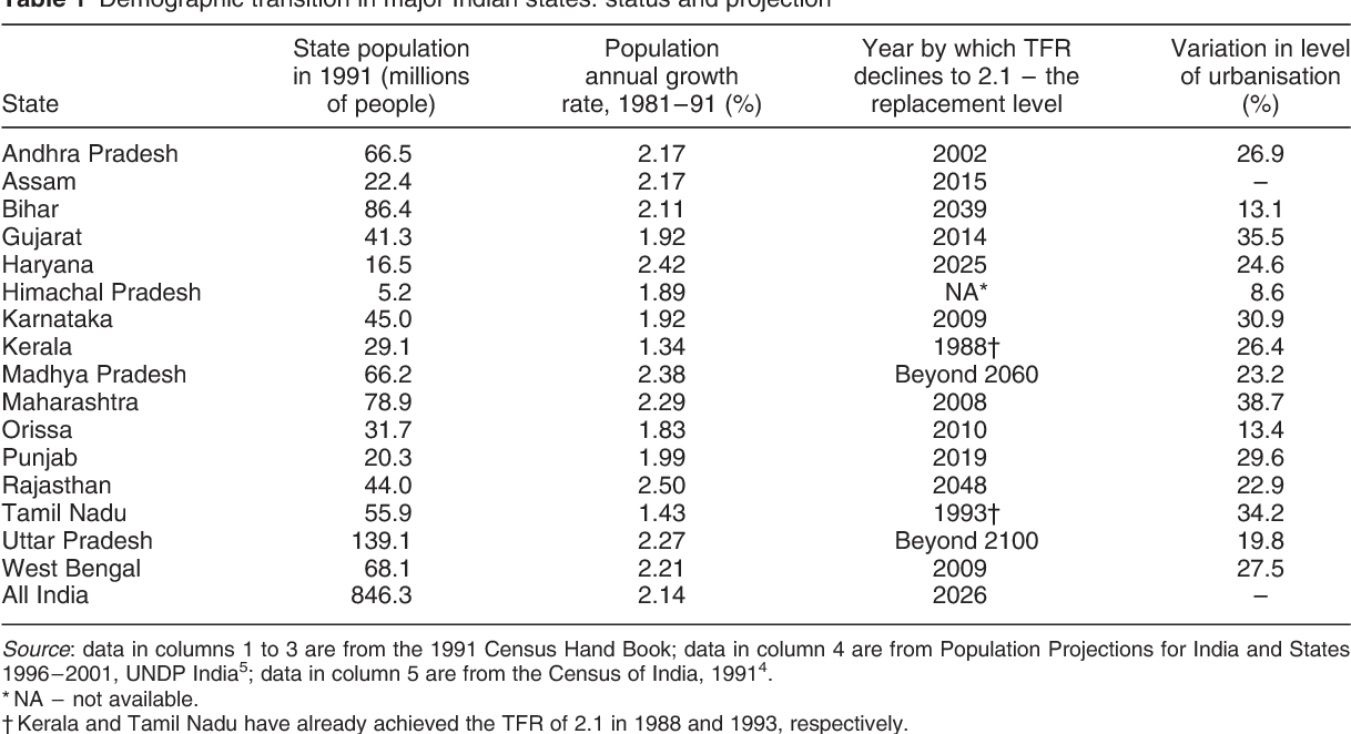 Table 1 from Nutrition transition in India  - Semantic Scholar