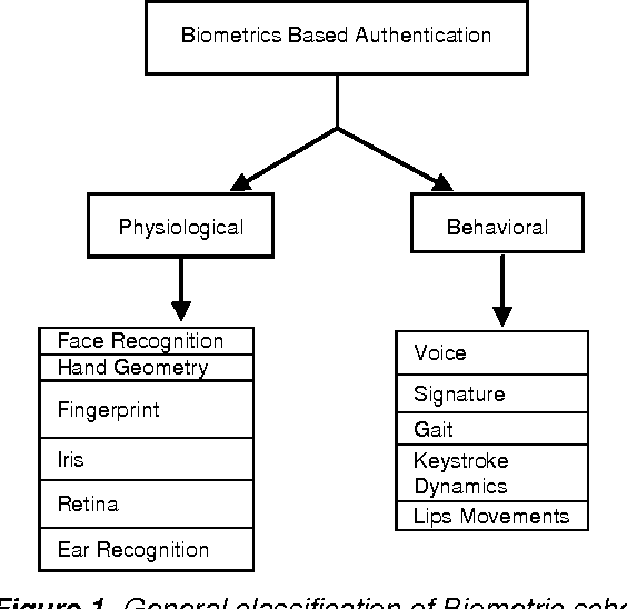 Figure 1 from Physiological Biometric Authentication Systems