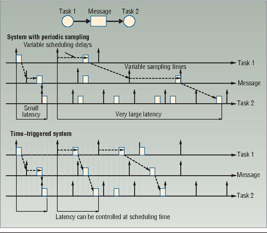 Pdf Embedded System Design For Automotive Applications Semantic Scholar