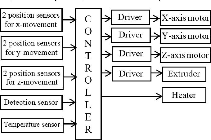 Mechatronic System Design Project A 3d Printer Case Study Semantic Scholar