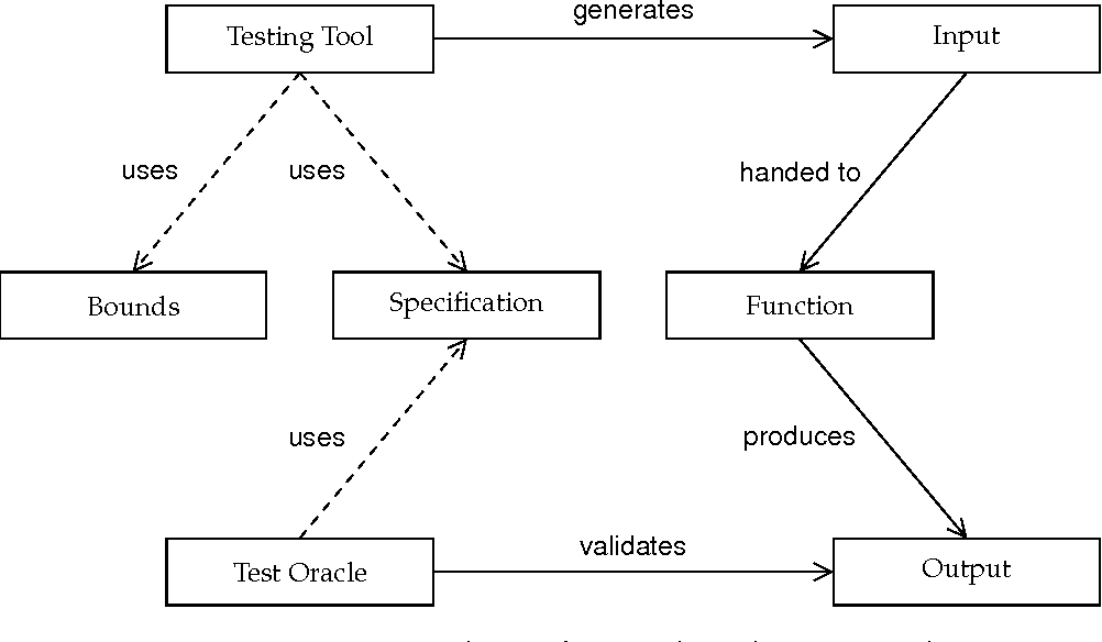 PDF] Specification-based and Concolic Testing for Games | Semantic ...