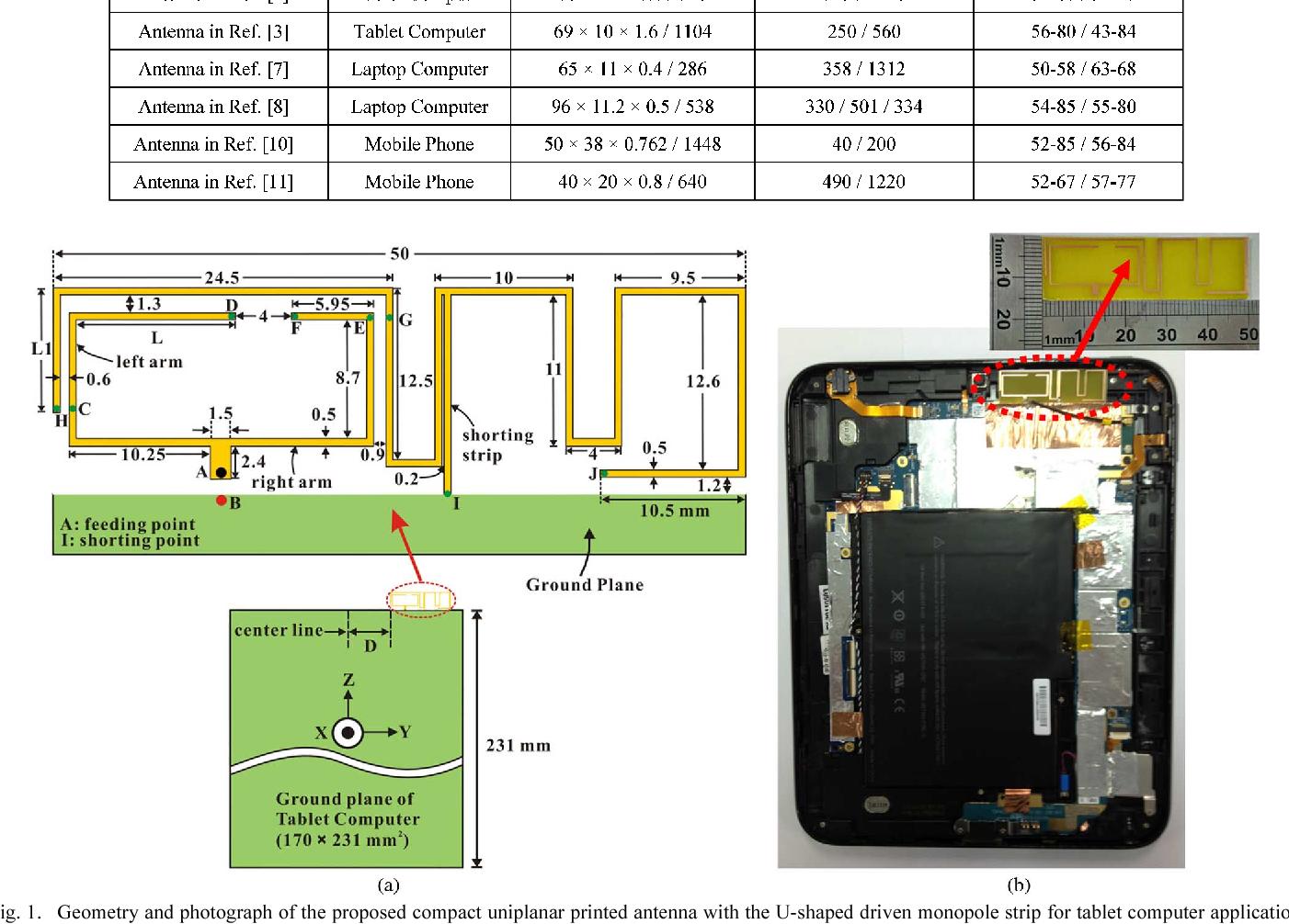 Figure 1 from Planar Internal LTE/WWAN Monopole Antenna for