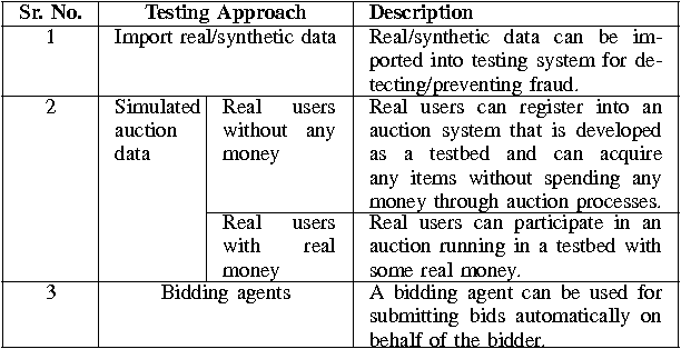 Table IV from uAuction: Analysis, Design, and Implementation