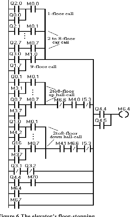 Figure 6 from Design and Practice of an Elevator Control