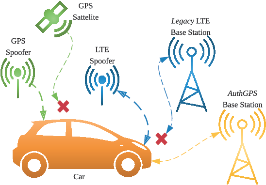 AuthGPS: Lightweight GPS Authentication against GPS and LTE