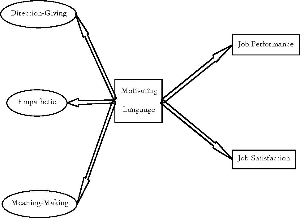 The effects of leader motivating language on subordinate