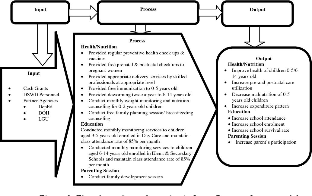 assessment of 4ps program
