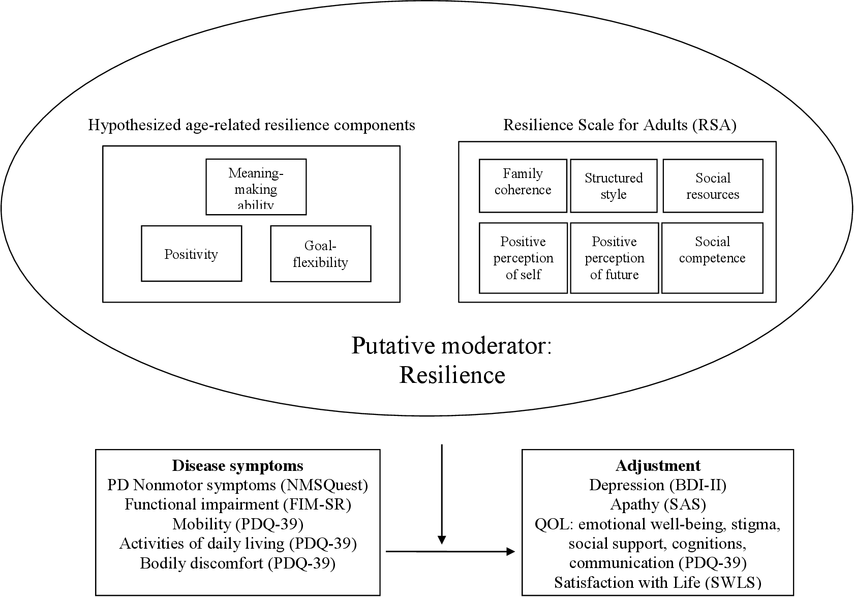 Figure 1 from Resilience in Parkinson's disease: An