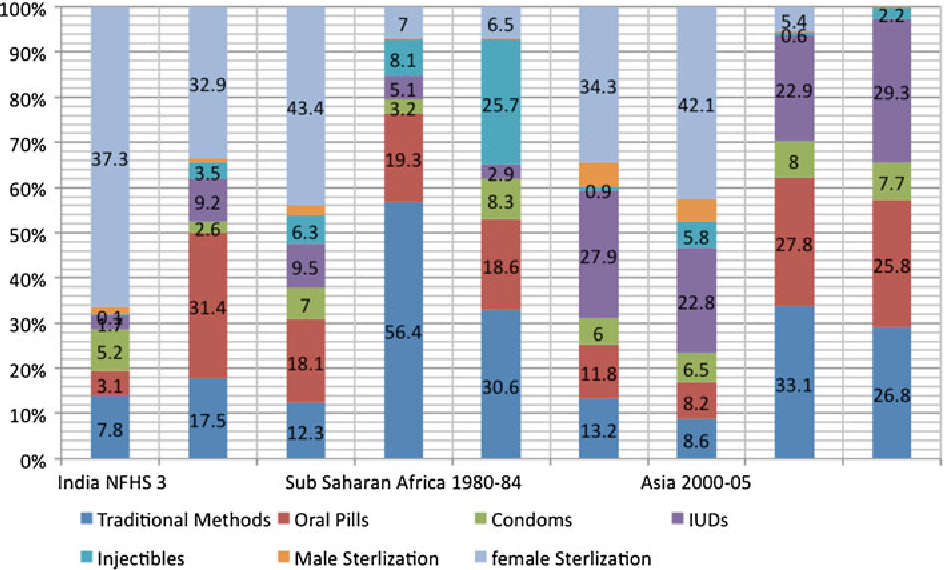 Contraceptive Methods: Needs, Options and Utilization