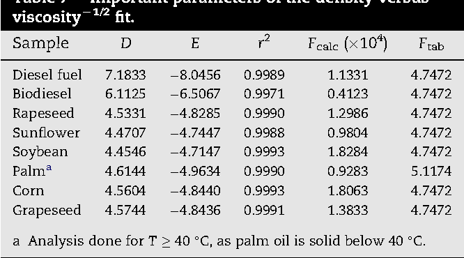 Temperature dependence of density and viscosity of vegetable