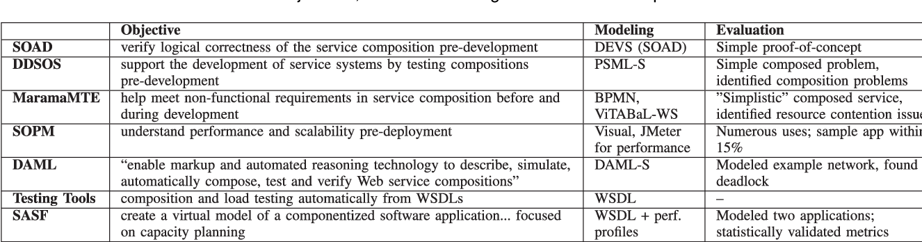 Table 1 from Simulating Service-Oriented Systems: A Survey