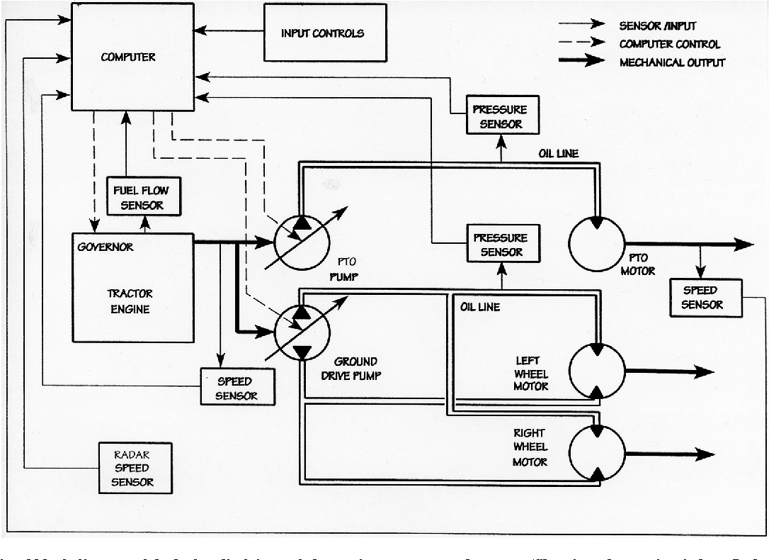 Figure 2 from DEVELOPMENT OF A COMPUTER-CONTROLLED ... on