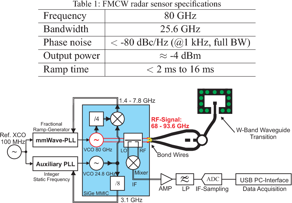 Table 1 from An SiGe-chip-based 80 GHz FMCW-radar system