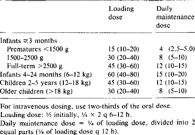 Table 6 From Digitalis Toxicity In Infants And Children Semantic