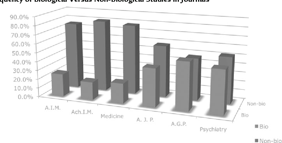 FIGURE 1. Frequency of Biological Versus Non-Biological Studies in Journals