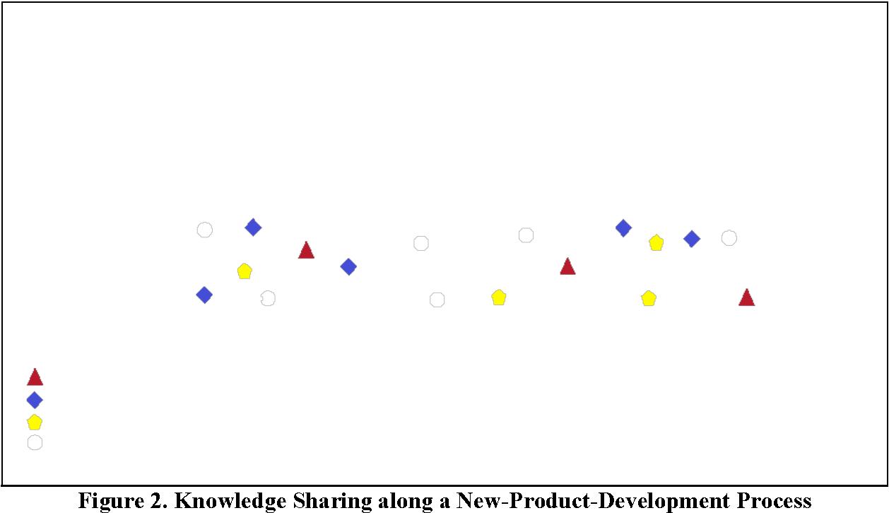 Pdf Knowledge Management Systems A Business Value Model Semantic Scholar