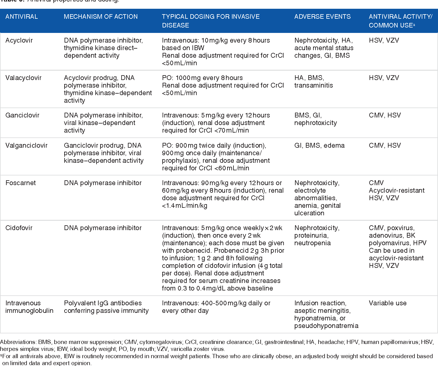Table 3 From Management Of Viral Central Nervous System Infections A Primer For Clinicians Semantic Scholar