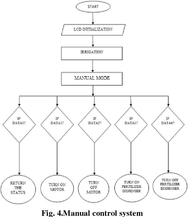IoT Based Irrigation System using Natural Resource | Semantic Scholar