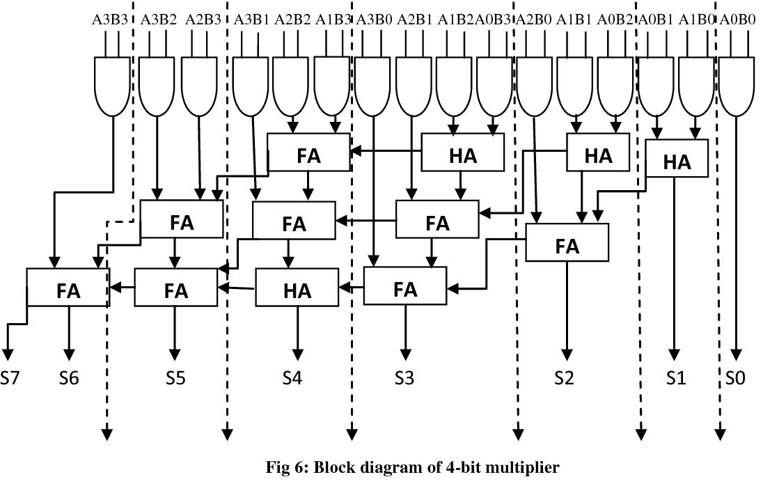 Figure 6 from Error Detection in 2-bit & 4-bit Multiplier ... on